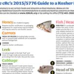 crc rosh hashanah guide
