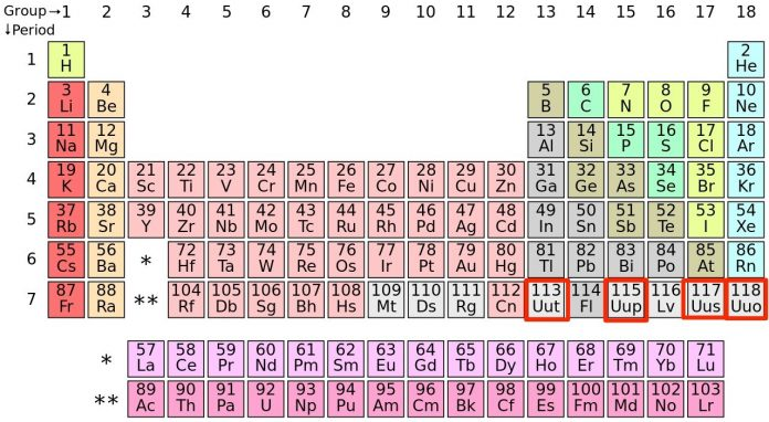 Four new elements added to periodic table have formal names matzav the century old organization charged with maintaining the periodic table finally announced it had approved the names of four new elements urtaz Choice Image